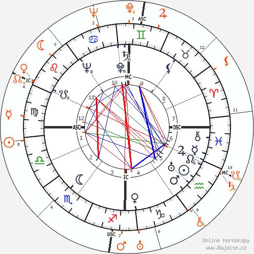 Partnerský horoskop: Zsa Zsa Gabor a Howard Hughes