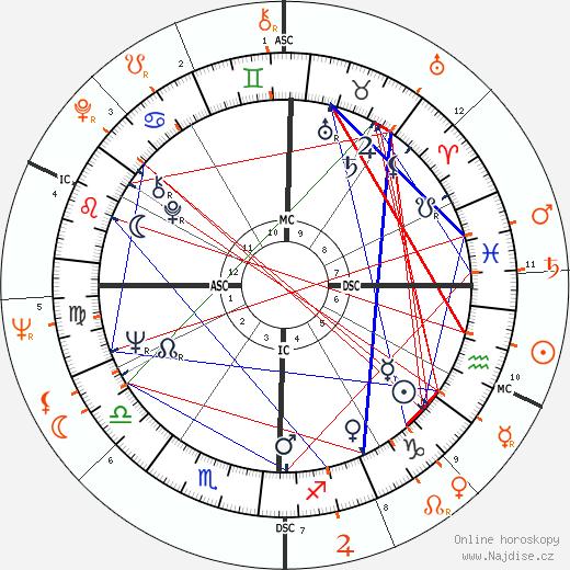Faye Dunaway a Burt Reynolds - Partneři, Partnerský vztah