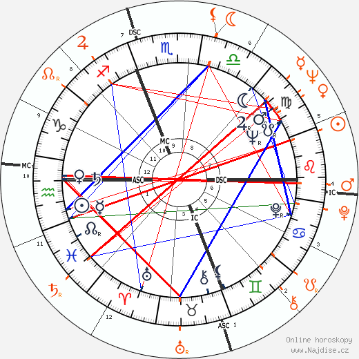 Kim Novak a Wilt Chamberlain - Partneři, Partnerský vztah