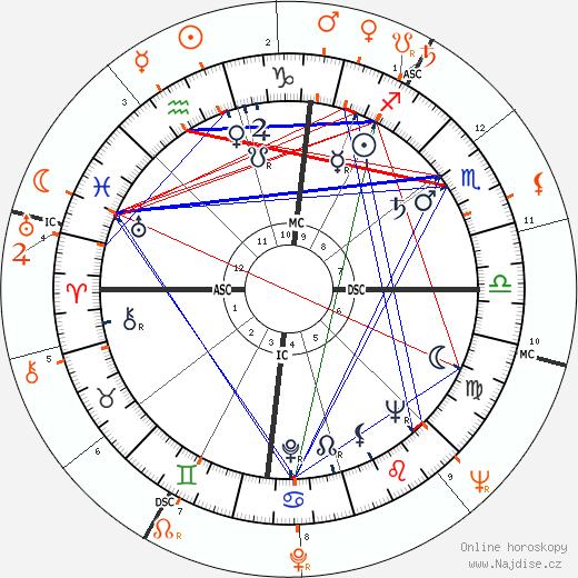 Sammy Davis Jr. a Eartha Kitt - Partneři, Partnerský vztah